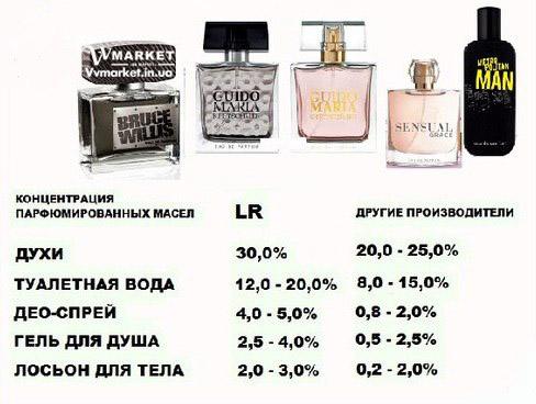 Купить элитную парфюмерию